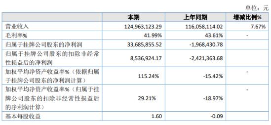 华美牙科2019年净利3368.59万扭亏为盈 投资收益增加