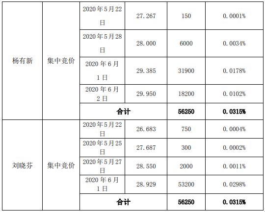 爱乐达2名股东合计减持11.25万股 套现约325.45万元