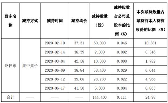 元隆雅图股东赵怀东减持14.44万股 套现约538.76万元