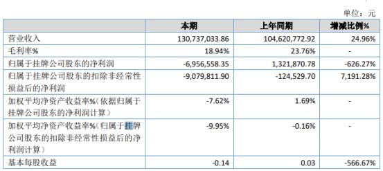 泰盟股份2019年亏损695.66万由盈转亏 销售费用增长
