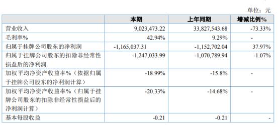 上层传媒2019年亏损116.5万亏损增加 营业收入下降