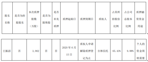 奥康国际股东王振滔质押3962万股 用于个人的资金周转需要