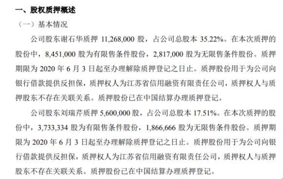 华企科技2名股东合计质押1686.8万股 用于为公司向银行借款提供反担保