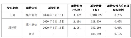 美尚生态2名股东合计减持200.4万股 套现合计约2228.68万元
