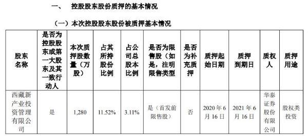 新产业控股股东西藏新产业质押1280万股 用于股权类投资