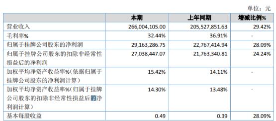 旭域股份2019年净利2916.33万增长28.09% 政府项目补贴、奖励金额增长