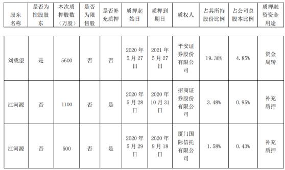 江河集团2名股东合计质押7200万股 用于资金周转、补充质押