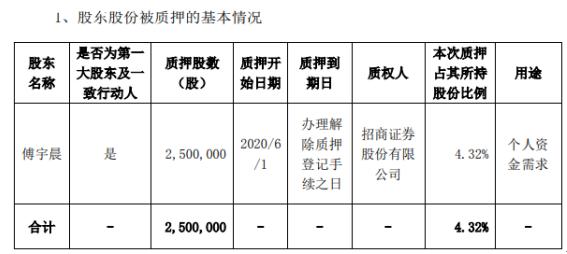 万讯自控股东傅宇晨质押250万股 用于个人资金需求