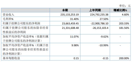 飞宇科技2019年净利2366.35万扭亏为盈 旧设备处置产生收益较多