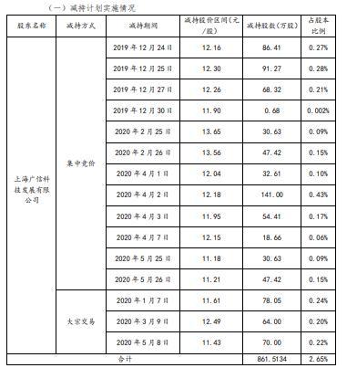 中光防雷股东上海广信合计减持862万股 套现约1.05亿元