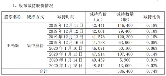 南华仪器股东王光辉减持58.64万股 套现约2488.74万元