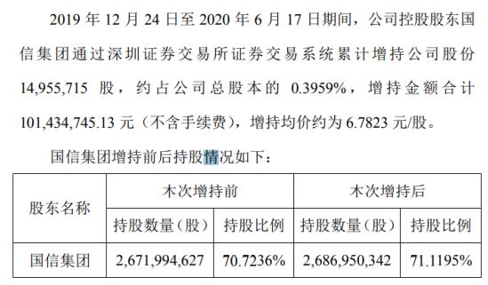 江苏国信股东国信集团增持1495.57万股 耗资约1.01亿元