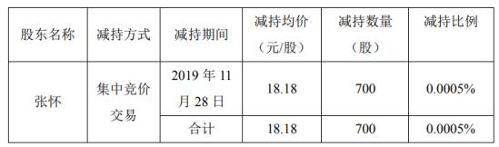 安硕信息股东张怀减持700股 套现约1.27万元