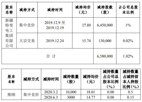 新疆交建2名股东合计减持659.3万股 套现约1.18亿元
