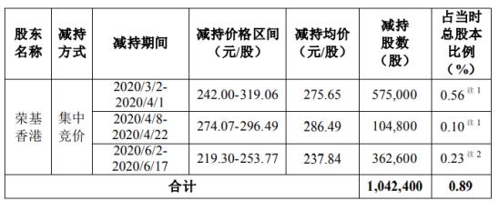 圣邦股份股东荣基香港减持104.24万股 套现约2.87亿元