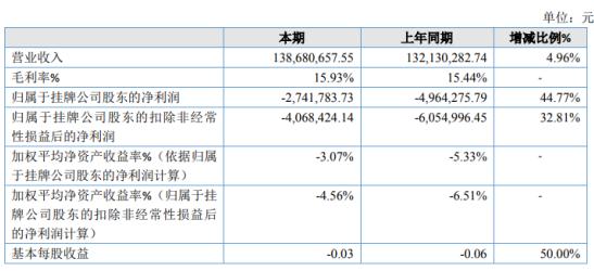 中旭石化2019年亏损274.18万亏损减少 部分研发项目停止