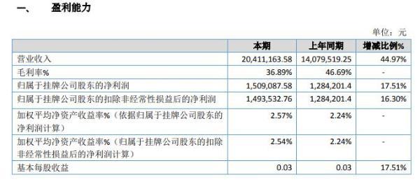 狩猎股份2019年盈利150.91万增长18% 加大营销力度