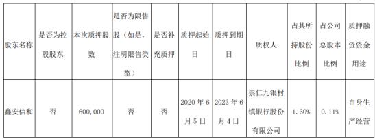 国泰集团股东鑫安信和质押60万股 用于自身生产经营