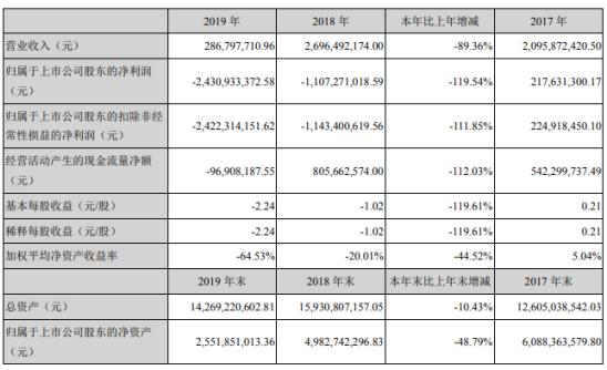 *ST北讯2019年亏损24.31亿亏损增加 董事长薪酬42.63万