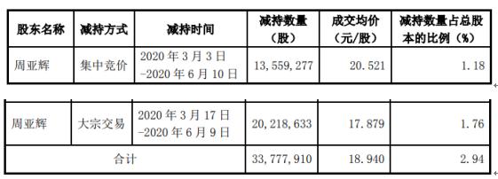昆仑万维股东周亚辉减持3377.79万股 套现约6.4亿元