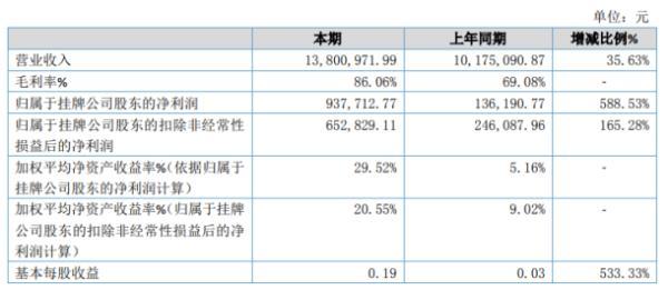 车微联2019年净利93.77万增长588.53% 业务毛利率较高
