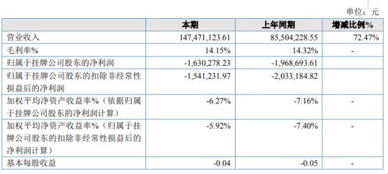 山东信和2019年亏损163.03万亏损减少 生产效率大幅提高