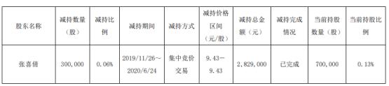 神奇制药股东张喜倩减持30万股 套现约282.9万元