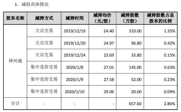 太辰光股东神州通合计减持658万股 套现约1.6亿元