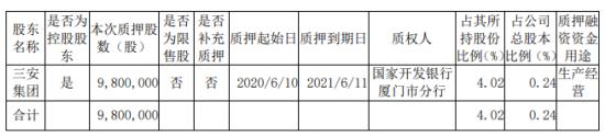 三安光电股东三安集团质押980万股 用于生产经营