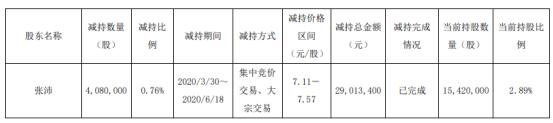 神奇制药股东张沛减持408万股 套现约2901.34万元
