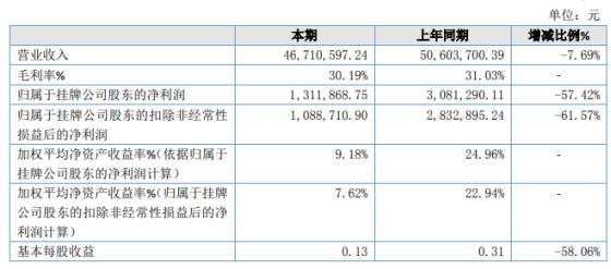 尼的科技2019年净利131.19万下滑57.42% 应收账款信用减值损失