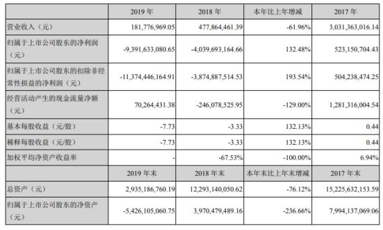 *ST利源2019年亏损93.92亿亏损增加 总经理薪酬77.03万