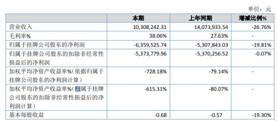 欧维客2019年亏损635.95万亏损增加 营业外支出增加