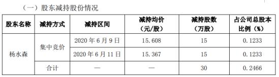 美芝股份股东杨水森减持30万股 套现约468.24万元