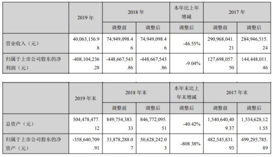 长城动漫2019年亏损4.08亿亏损减少 董事长薪酬1.8万