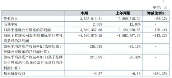 中航前海2019年亏损484.94万亏损增加 不锈钢蜂窝板销售量同比减少