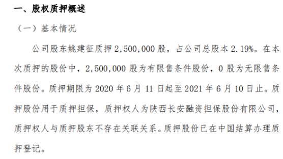 格润牧业股东姚建征质押250万股 用于质押担保
