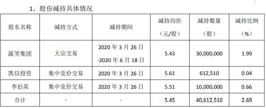 露笑科技3名股东合计减持4061.25万股 套现约2.21亿元