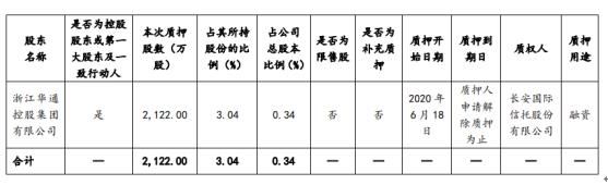 世纪华通股东华通控股质押2122万股 用于融资