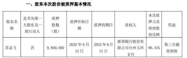 永和智控股东苏金飞质押990万股 用于第三方融资担保