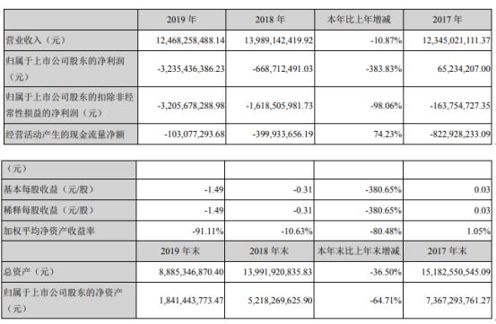 联络互动2019年亏损32.35亿亏损增加 董事长薪酬150.74万