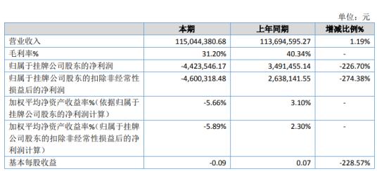 中衡股份2019年亏损442.35万由盈转亏 业务毛利率同比下降
