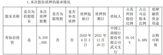 寿仙谷股东寿仙谷投资质押930万股 用于认购可转债