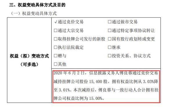 锦美环保股东傅良蓉减持2万股 权益变动后持股比例为3.01%