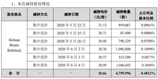 特锐德股东减持480万股 套现约9916.79万元