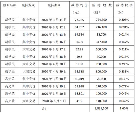 新易盛2名股东合计减持383.15万股 套现约2.39亿元