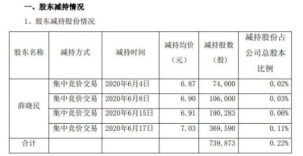 益盛药业董事兼总经理薛晓民减持74万股 套现约520万元