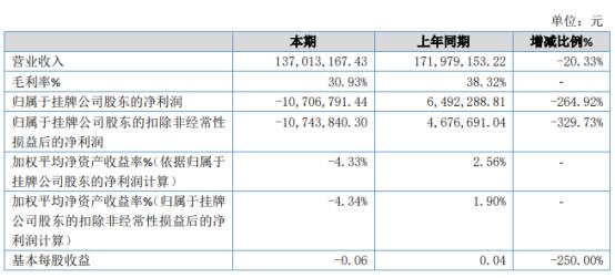 天印科技2019年亏损1070.68万由盈转亏 砂浆销量大幅下降