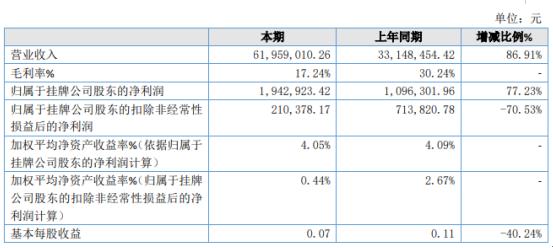 未来能源2019年净利194.29万增长77.23% 销售费用减少