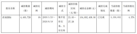 嘉澳环保股东君润国际减持440.07万股 套现约1.05亿元